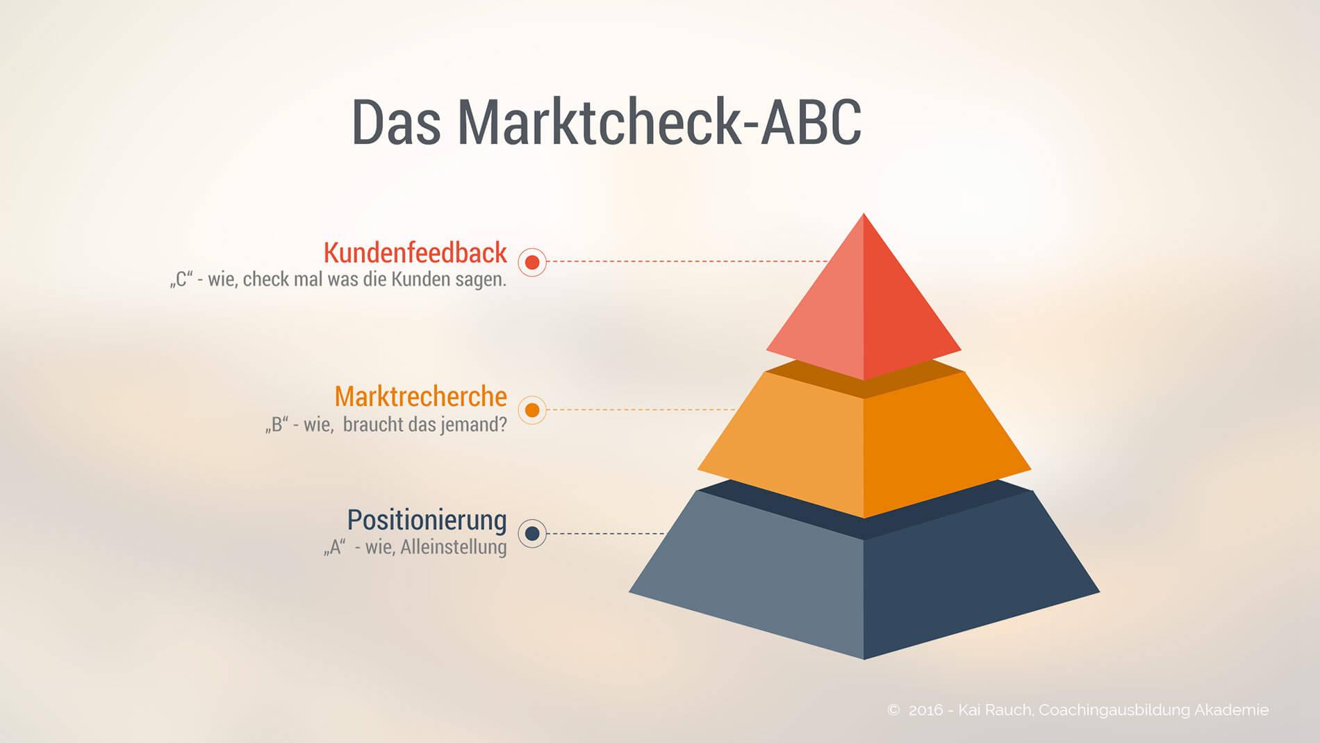 Marktcheck-ABC der Coachingausbildung